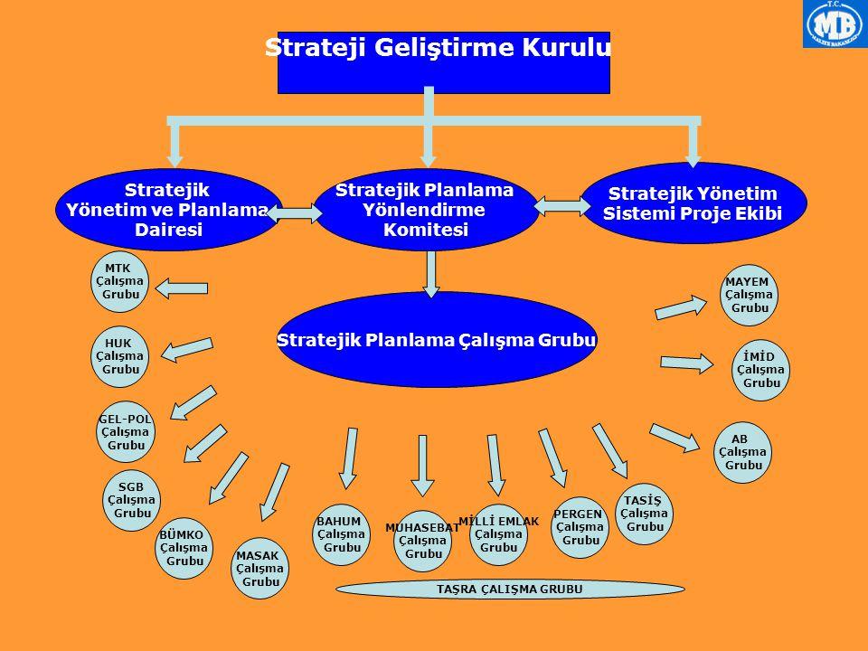 Strateji Geliştirme Kurulu Stratejik Planlama Çalışma Grubu