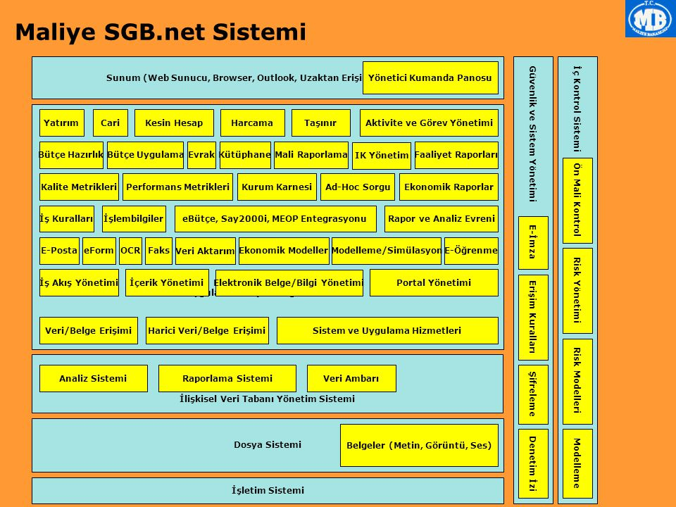 Maliye SGB.net Sistemi Sunum (Web Sunucu, Browser, Outlook, Uzaktan Erişim) Güvenlik ve Sistem Yönetimi.