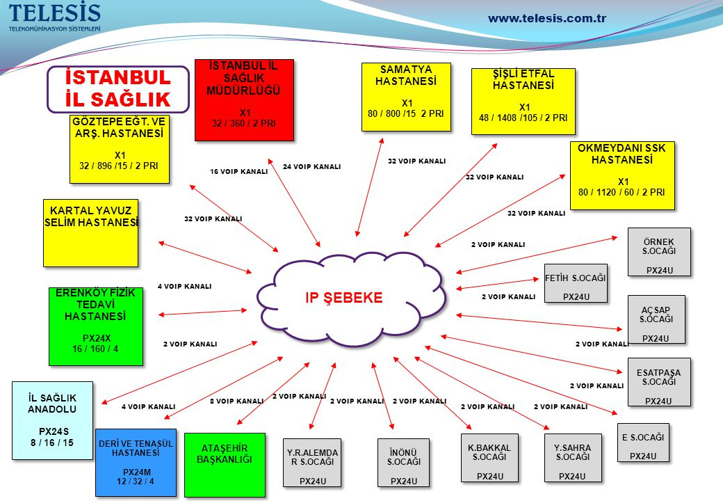 İSTANBUL İL SAĞLIK IP ŞEBEKE www.telesis.com.tr
