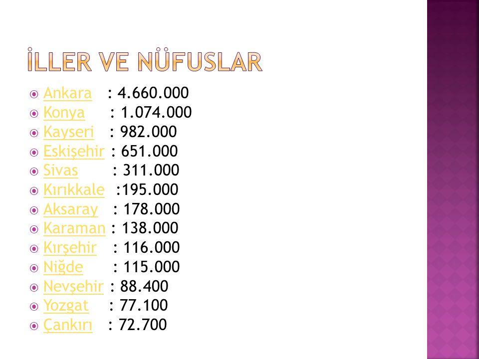 İLLER VE NÜFUSLAR Ankara : 4.660.000 Konya : 1.074.000