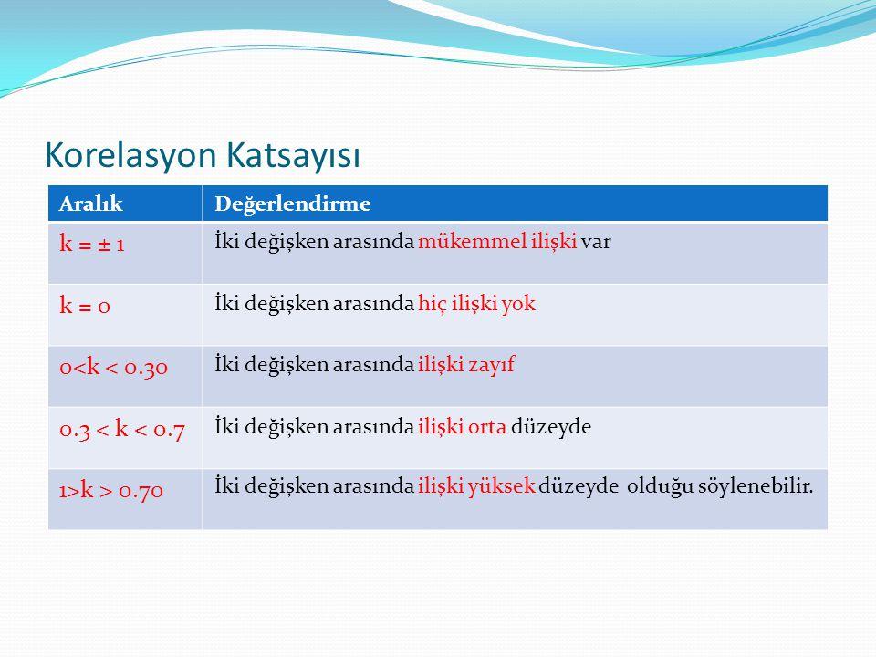 Korelasyon Katsayısı k = ± 1 k = 0 0<k < 0.30