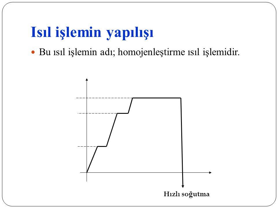 Isıl işlemin yapılışı Bu ısıl işlemin adı; homojenleştirme ısıl işlemidir. 1100. C0. 900. 600. zaman.