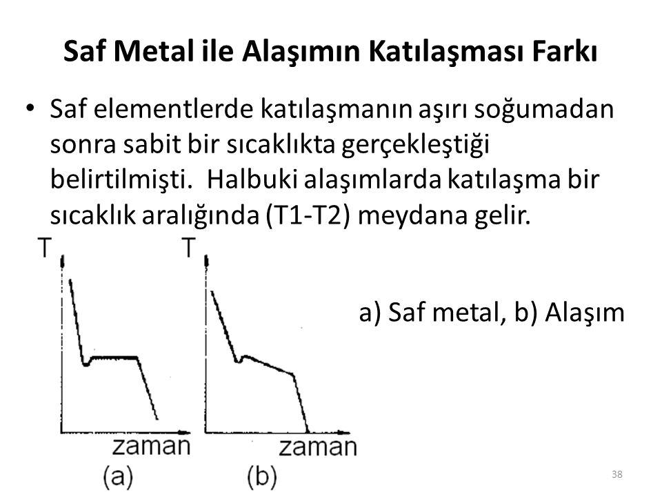 Saf Metal ile Alaşımın Katılaşması Farkı