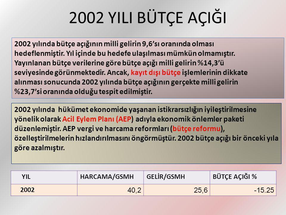 2002 YILI BÜTÇE AÇIĞI 2002 yılında bütçe açığının milli gelirin 9,6'sı oranında olması.