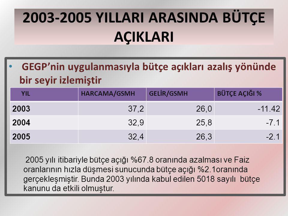 2003-2005 YILLARI ARASINDA BÜTÇE AÇIKLARI