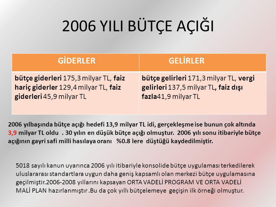 2006 YILI BÜTÇE AÇIĞI GİDERLER