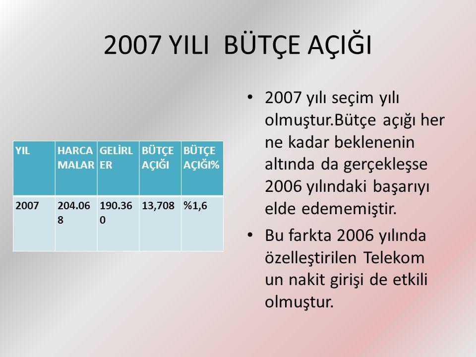 2007 YILI BÜTÇE AÇIĞI
