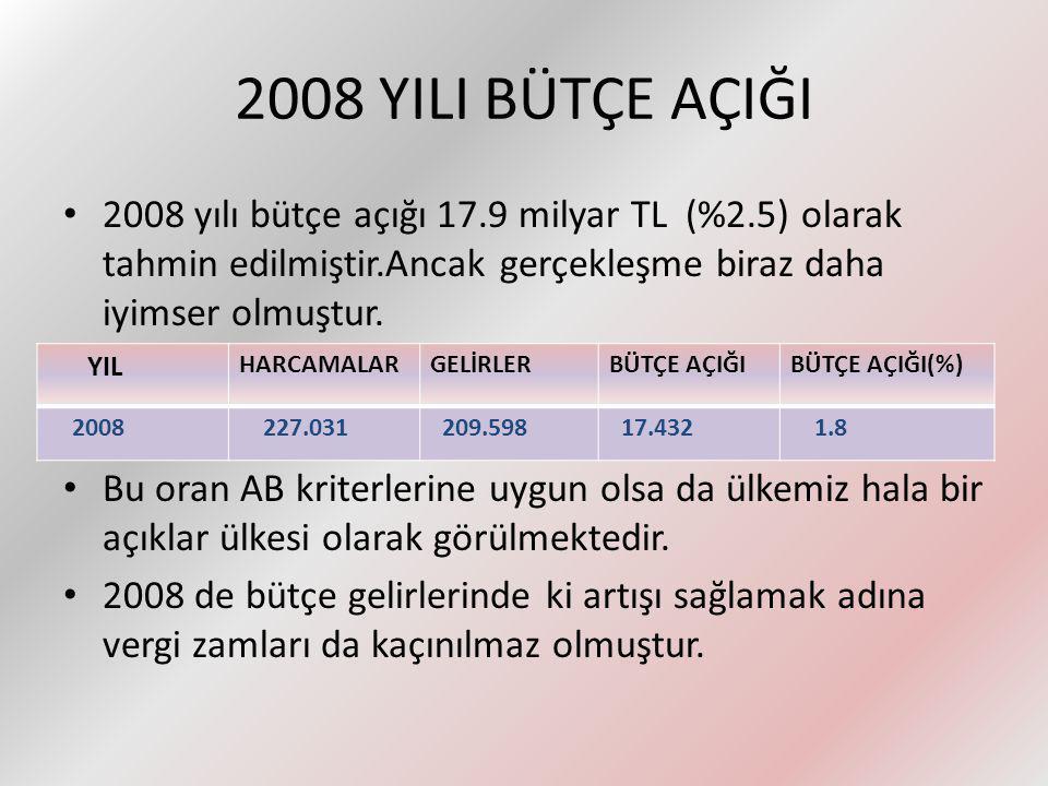 2008 YILI BÜTÇE AÇIĞI 2008 yılı bütçe açığı 17.9 milyar TL (%2.5) olarak tahmin edilmiştir.Ancak gerçekleşme biraz daha iyimser olmuştur.