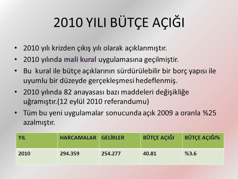 2010 YILI BÜTÇE AÇIĞI 2010 yılı krizden çıkış yılı olarak açıklanmıştır. 2010 yılında mali kural uygulamasına geçilmiştir.