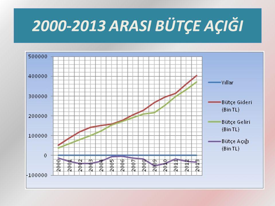 2000-2013 ARASI BÜTÇE AÇIĞI