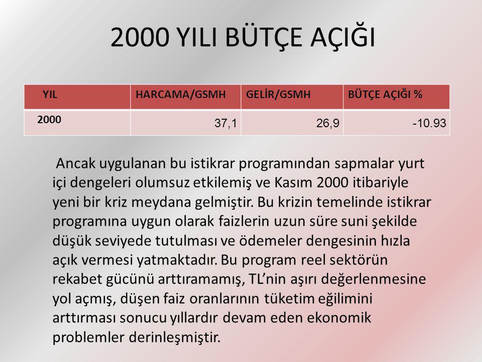 2000 YILI BÜTÇE AÇIĞI YIL. HARCAMA/GSMH. GELİR/GSMH. BÜTÇE AÇIĞI % 2000. 37,1. 26,9. -10.93.