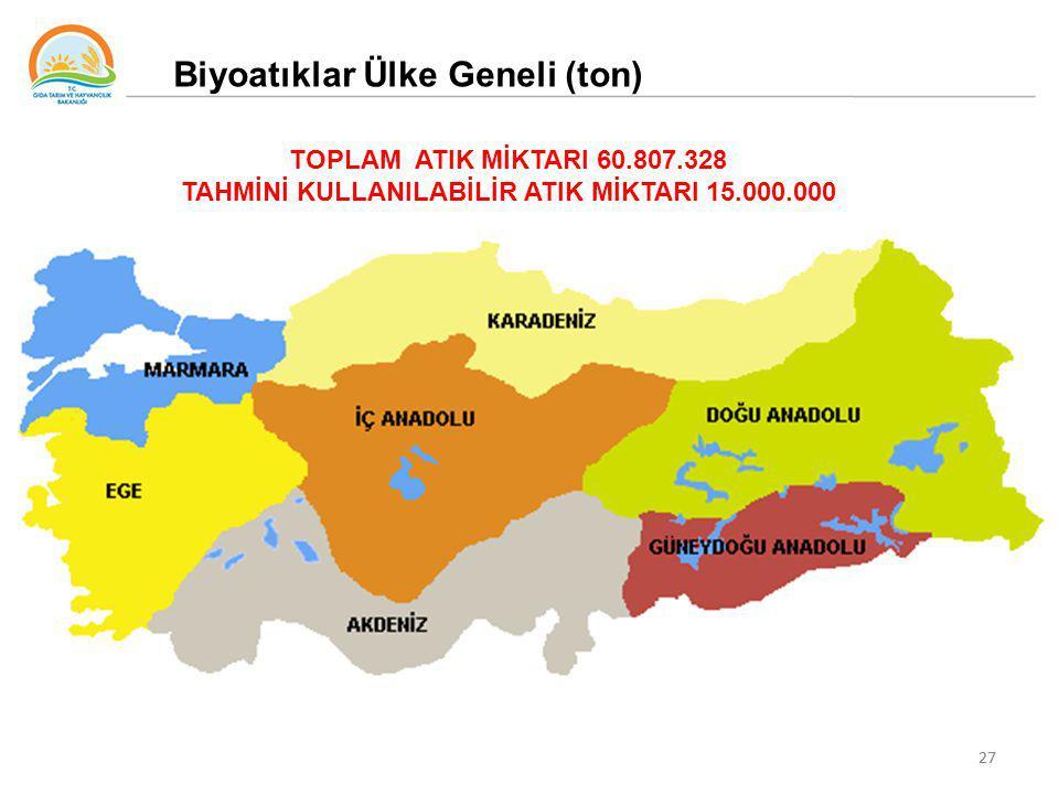 TAHMİNİ KULLANILABİLİR ATIK MİKTARI 15.000.000