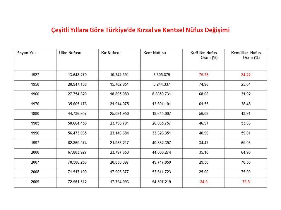 Çeşitli Yıllara Göre Türkiye'de Kırsal ve Kentsel Nüfus Değişimi