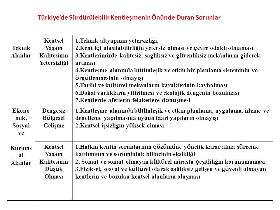 Türkiye'de Sürdürülebilir Kentleşmenin Önünde Duran Sorunlar