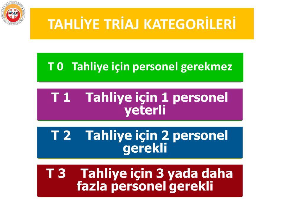 TAHLİYE TRİAJ KATEGORİLERİ