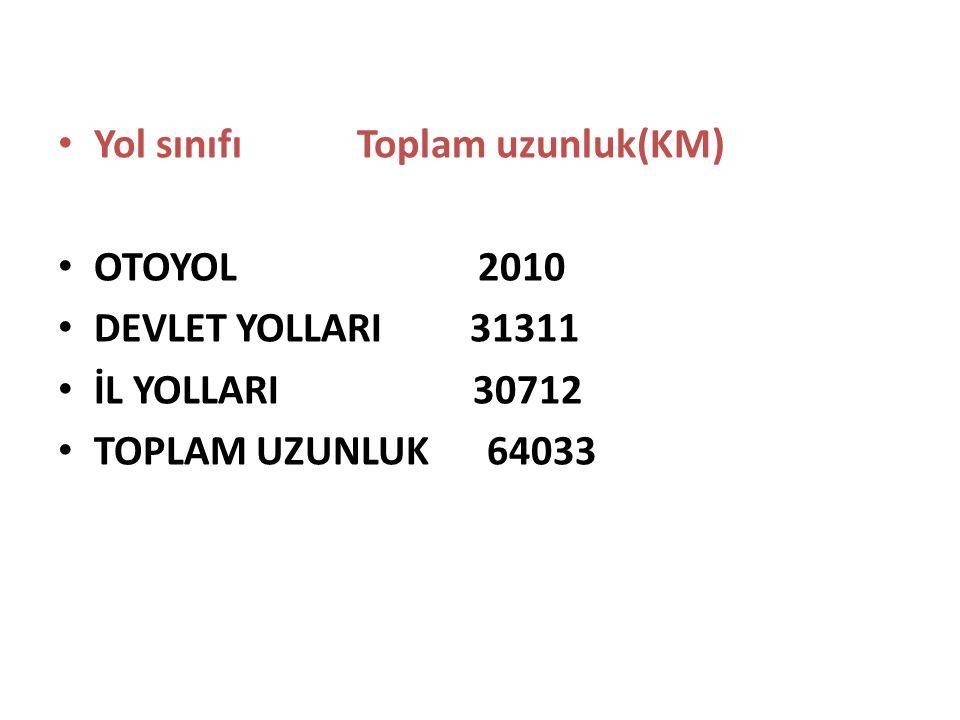 Yol sınıfı Toplam uzunluk(KM)