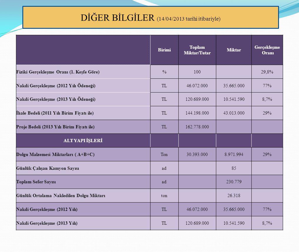 DİĞER BİLGİLER (14/04/2013 tarihi itibariyle)