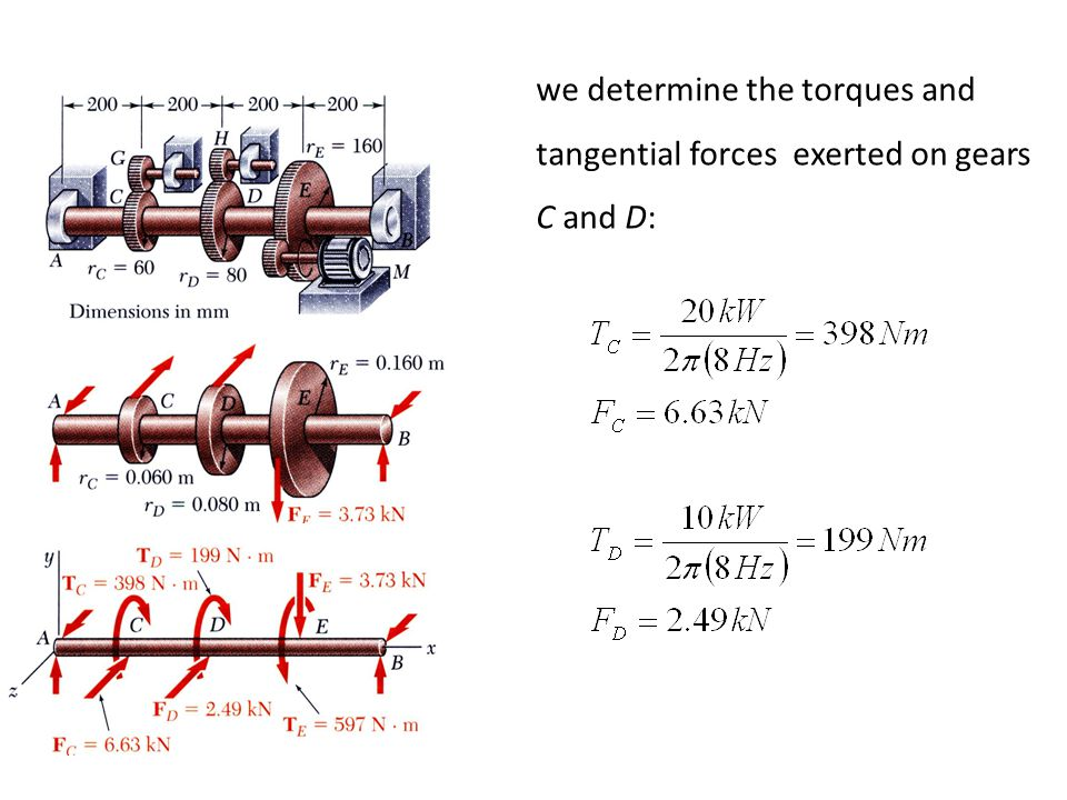 we determine the torques and tangential forces exerted on gears C and D: