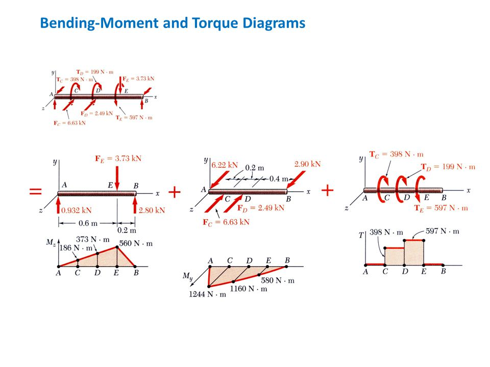 Bending-Moment and Torque Diagrams