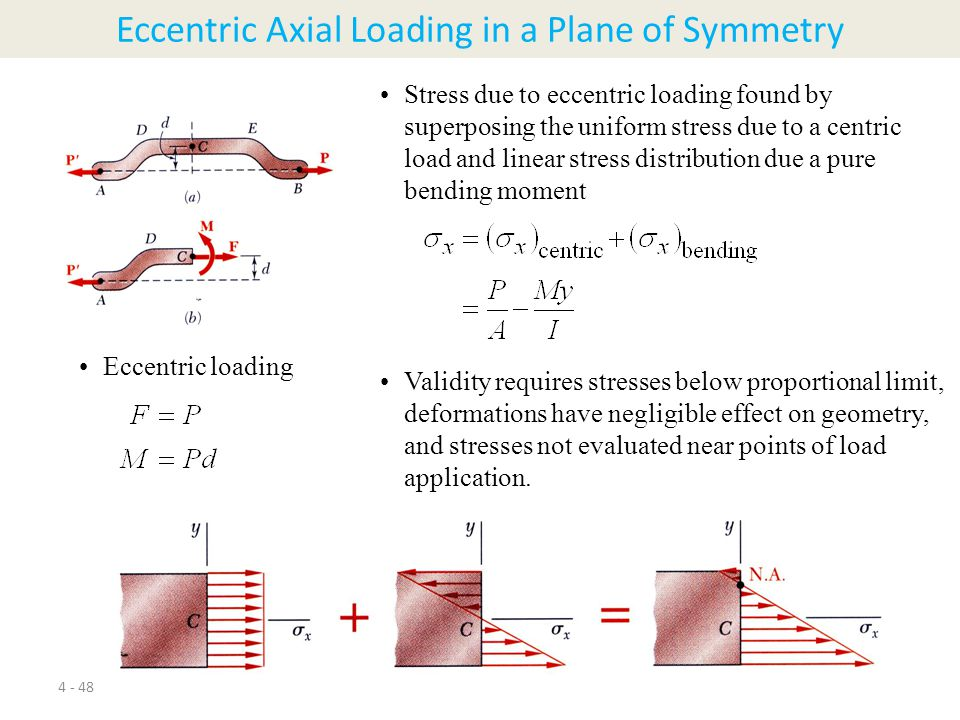 Eccentric Axial Loading in a Plane of Symmetry