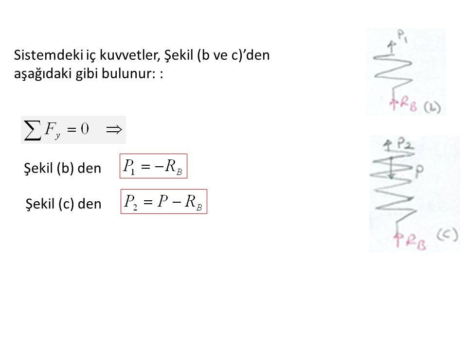 Sistemdeki iç kuvvetler, Şekil (b ve c)'den aşağıdaki gibi bulunur: :