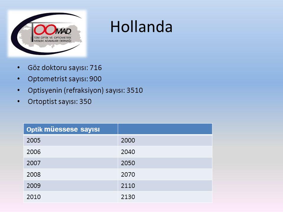 Hollanda Göz doktoru sayısı: 716 Optometrist sayısı: 900