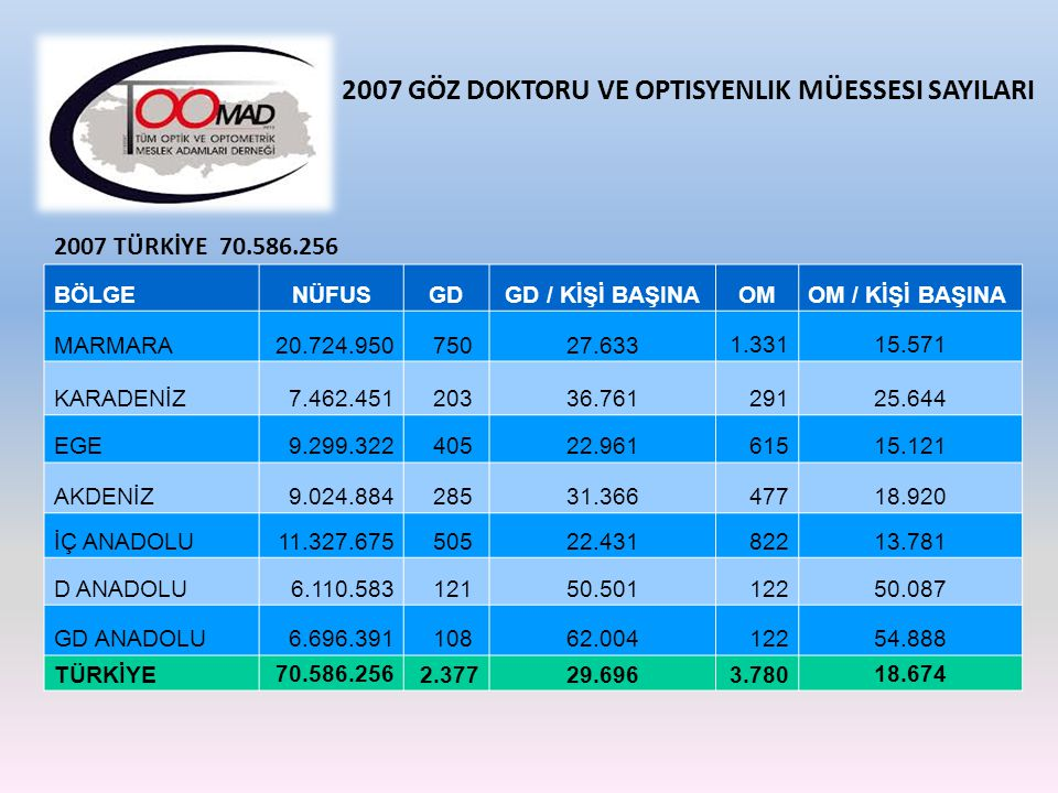 2007 GÖZ DOKTORU VE OPTISYENLIK MÜESSESI SAYILARI