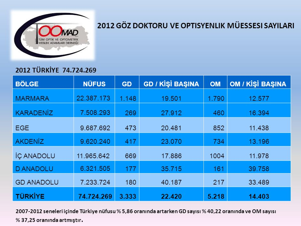2012 GÖZ DOKTORU VE OPTISYENLIK MÜESSESI SAYILARI
