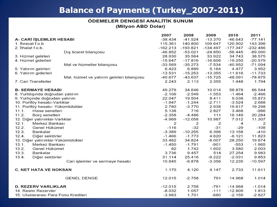 Balance of Payments (Turkey_2007-2011)