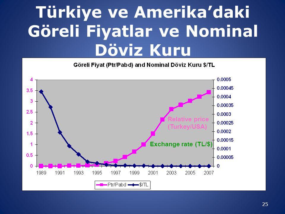 Türkiye ve Amerika'daki Göreli Fiyatlar ve Nominal Döviz Kuru