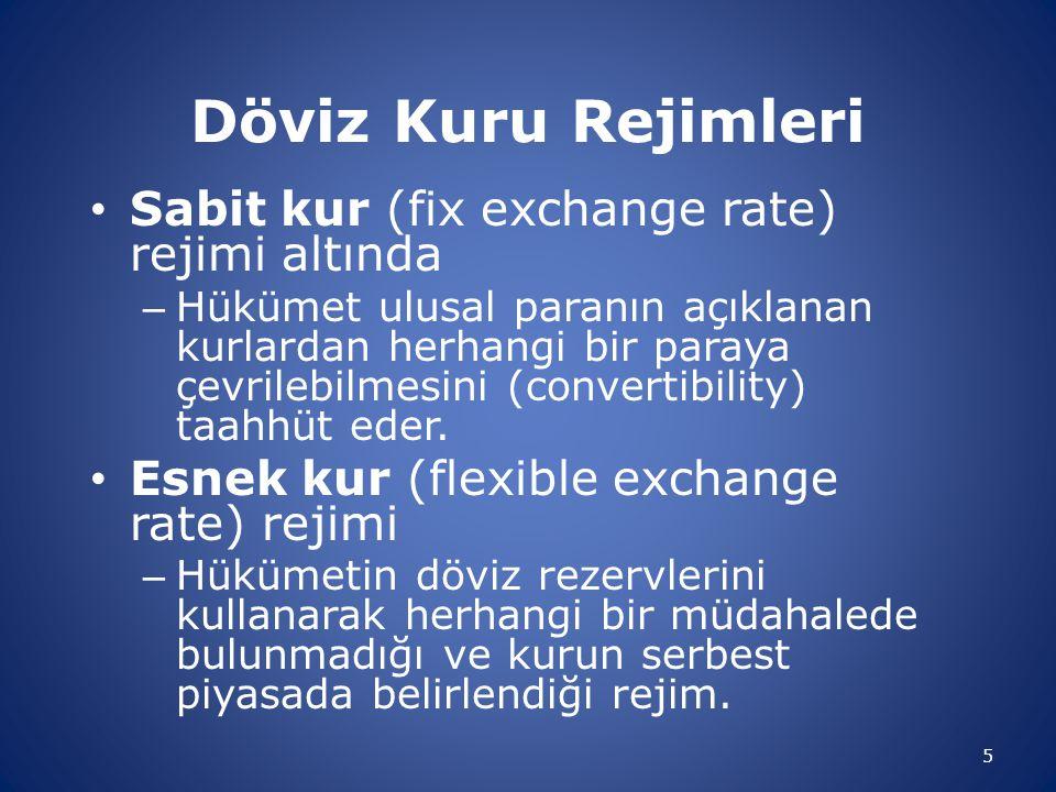 Döviz Kuru Rejimleri Sabit kur (fix exchange rate) rejimi altında
