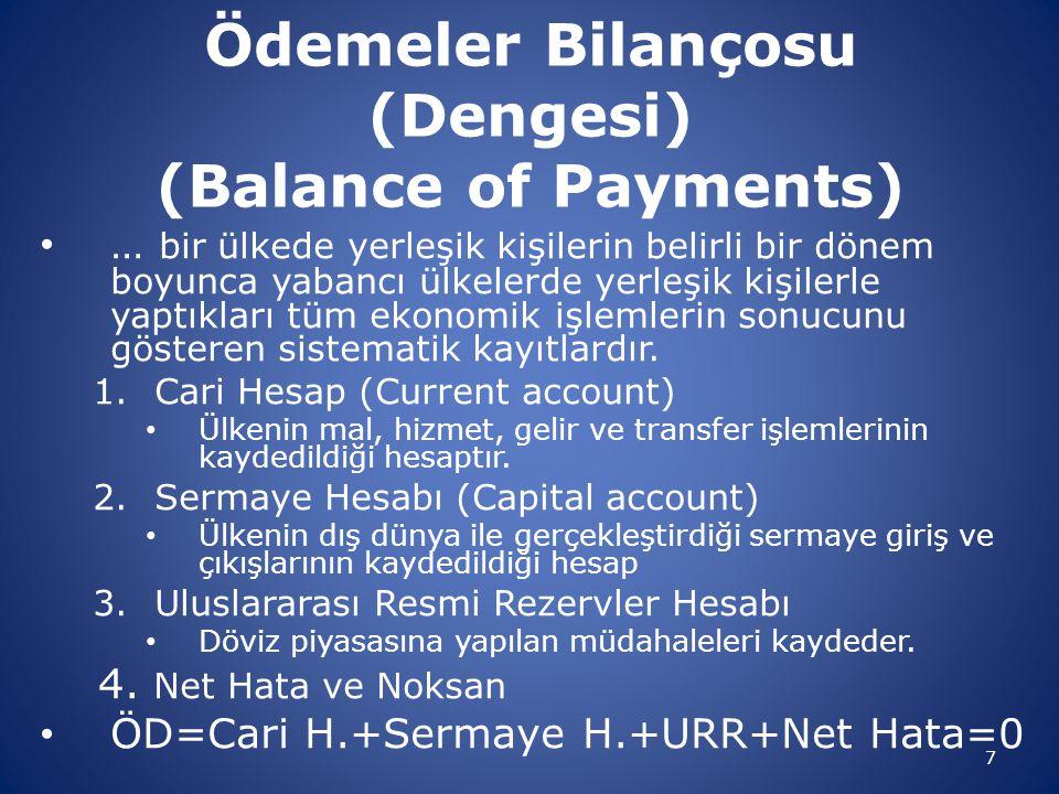 Ödemeler Bilançosu (Dengesi) (Balance of Payments)
