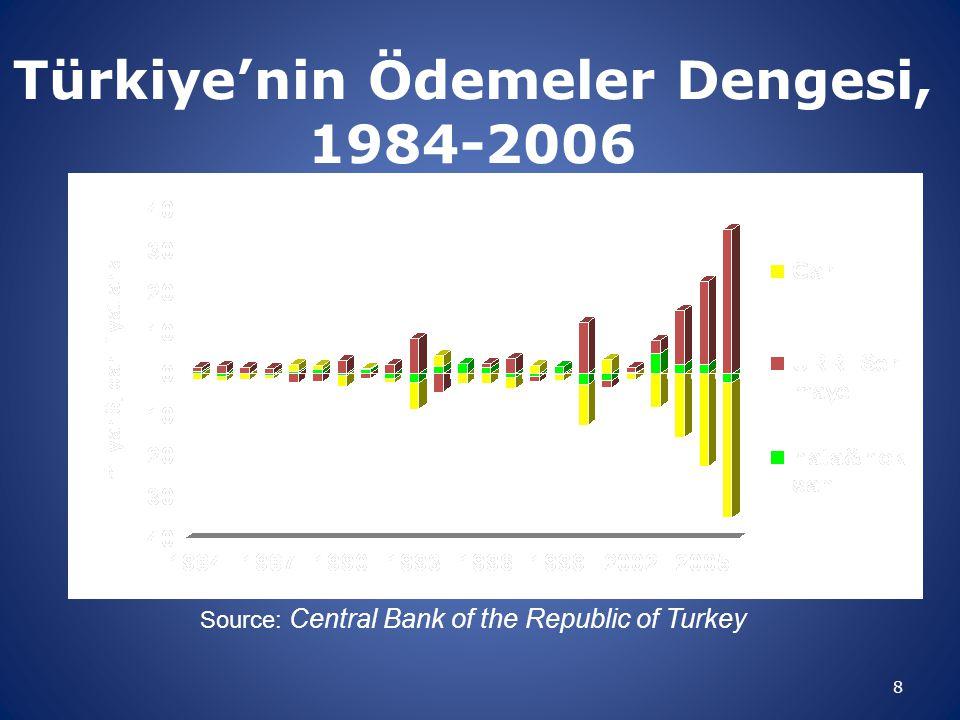 Türkiye'nin Ödemeler Dengesi, 1984-2006