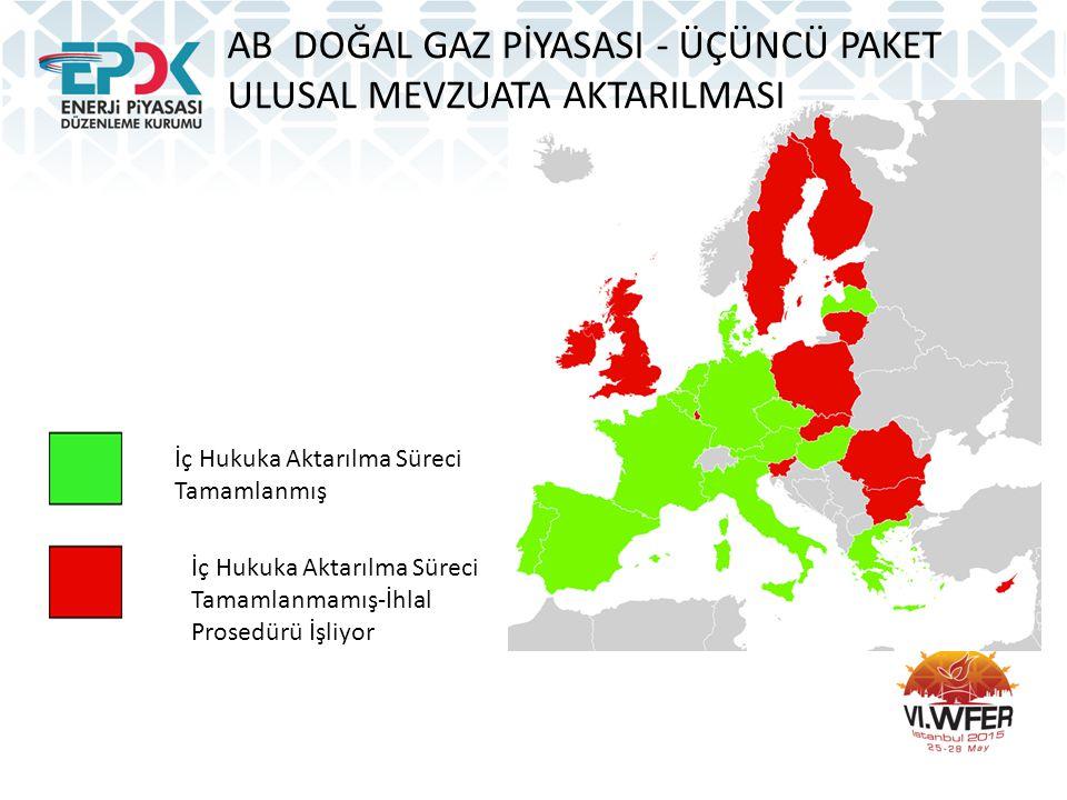 AB DOĞAL GAZ PİYASASI - ÜÇÜNCÜ PAKET ULUSAL MEVZUATA AKTARILMASI