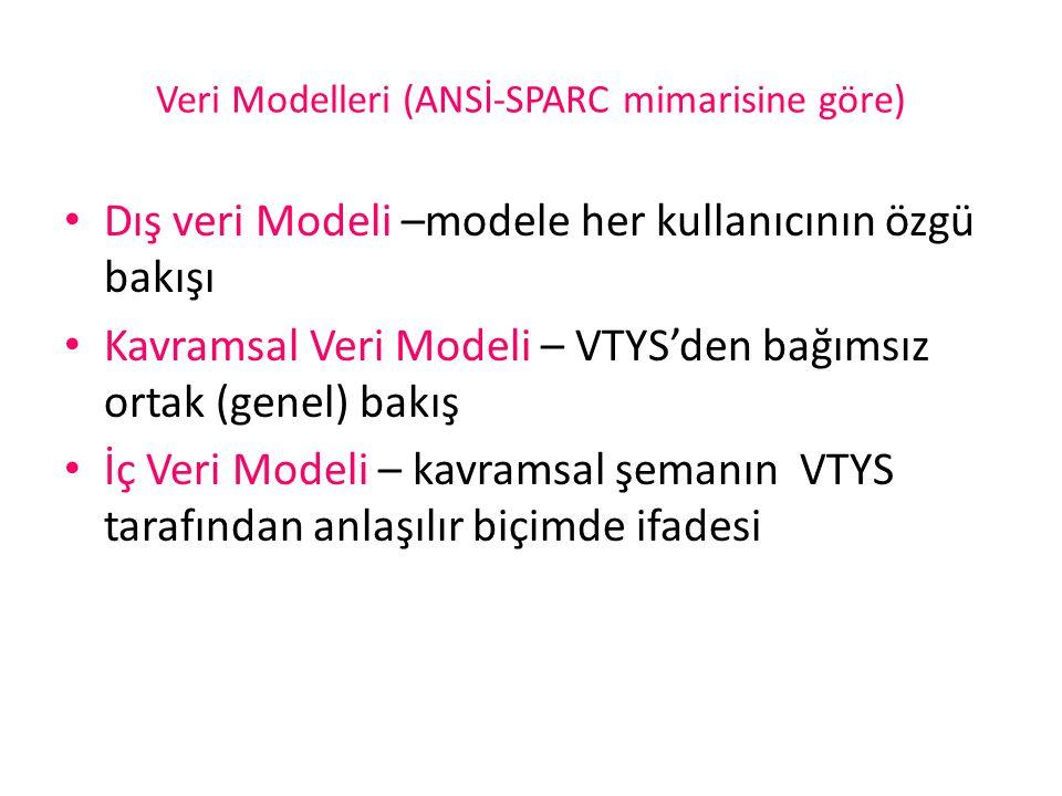 Veri Modelleri (ANSİ-SPARC mimarisine göre)