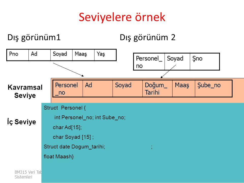 Seviyelere örnek Dış görünüm1 Dış görünüm 2 Kavramsal Seviye İç Seviye