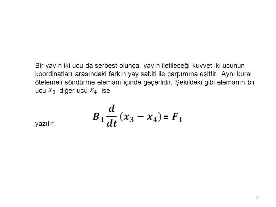 Bir yayın iki ucu da serbest olunca, yayın iletileceği kuvvet iki ucunun koordinatları arasındaki farkın yay sabiti ile çarpımına eşittir. Aynı kural ötelemeli söndürme elemanı içinde geçerlidir. Şekildeki gibi elemanın bir ucu diğer ucu ise