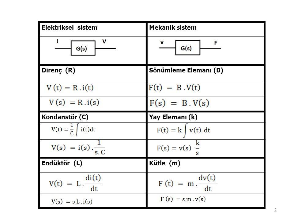 Elektriksel sistem Mekanik sistem. Direnç (R) Sönümleme Elemanı (B) Kondanstör (C) Yay Elemanı (k)