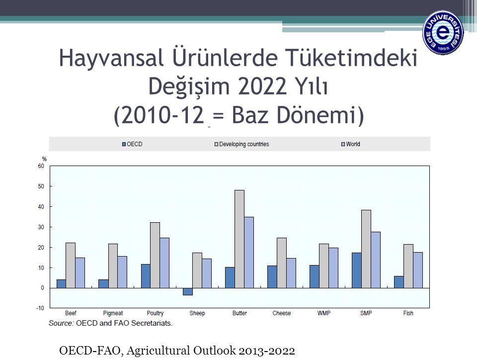 Hayvansal Ürünlerde Tüketimdeki Değişim 2022 Yılı (2010-12 = Baz Dönemi)