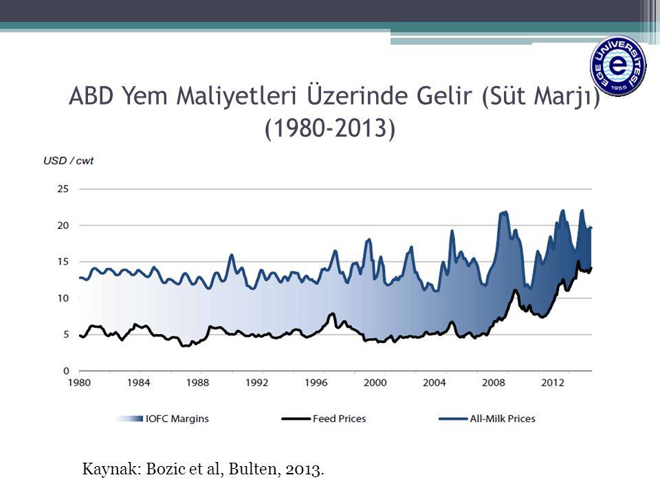 ABD Yem Maliyetleri Üzerinde Gelir (Süt Marjı) (1980-2013)