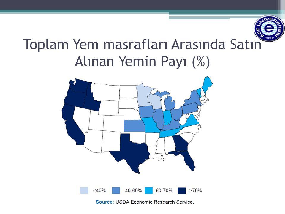 Toplam Yem masrafları Arasında Satın Alınan Yemin Payı (%)