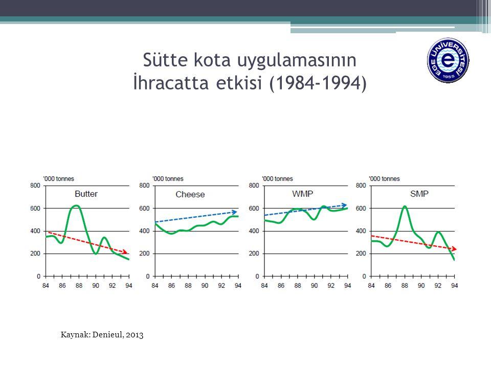 Sütte kota uygulamasının İhracatta etkisi (1984-1994)