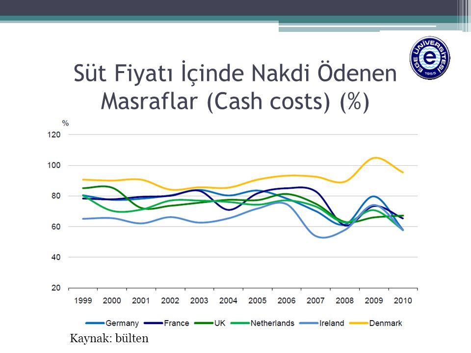 Süt Fiyatı İçinde Nakdi Ödenen Masraflar (Cash costs) (%)