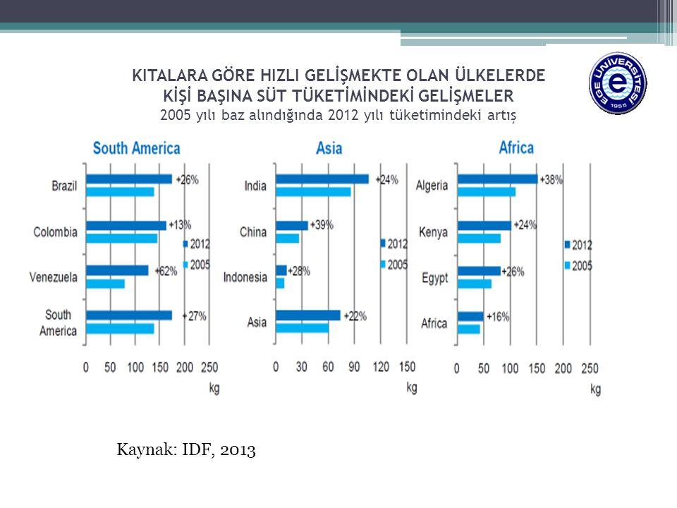 KITALARA GÖRE HIZLI GELİŞMEKTE OLAN ÜLKELERDE KİŞİ BAŞINA SÜT TÜKETİMİNDEKİ GELİŞMELER 2005 yılı baz alındığında 2012 yılı tüketimindeki artış