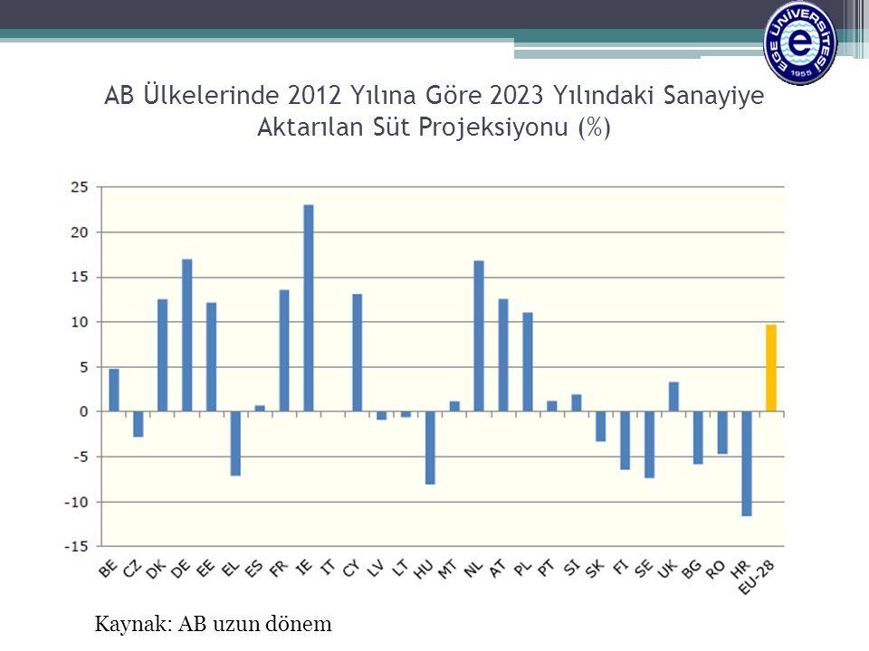 AB Ülkelerinde 2012 Yılına Göre 2023 Yılındaki Sanayiye Aktarılan Süt Projeksiyonu (%)