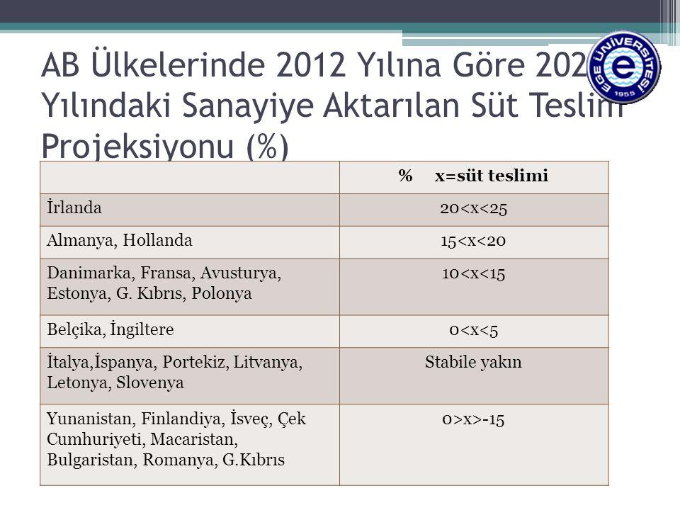 AB Ülkelerinde 2012 Yılına Göre 2023 Yılındaki Sanayiye Aktarılan Süt Teslim Projeksiyonu (%)
