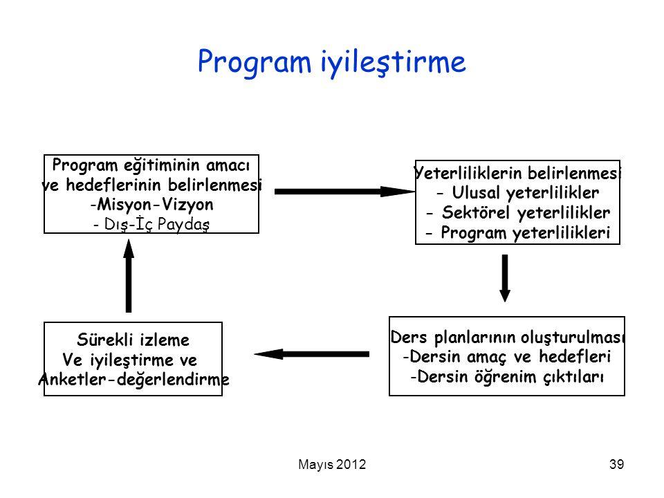 Program iyileştirme Program eğitiminin amacı