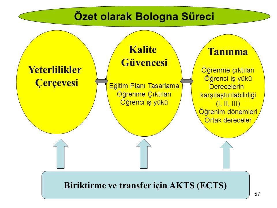Özet olarak Bologna Süreci Biriktirme ve transfer için AKTS (ECTS)