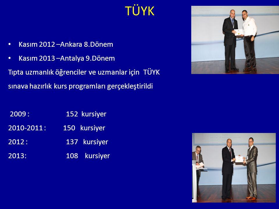 TÜYK Kasım 2012 –Ankara 8.Dönem Kasım 2013 –Antalya 9.Dönem