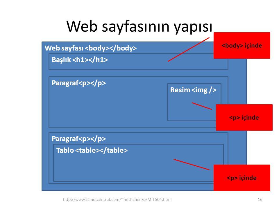 Web sayfasının yapısı Web sayfası <body></body>